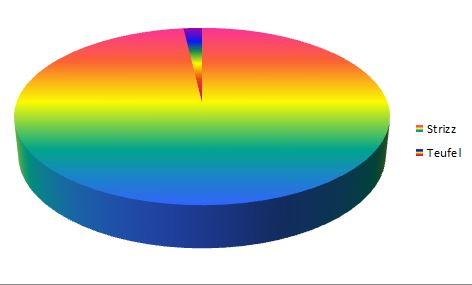 RainbowTorte